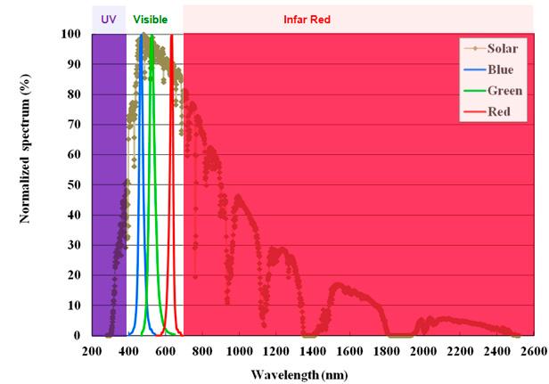 Graphique des ondes lumineuses